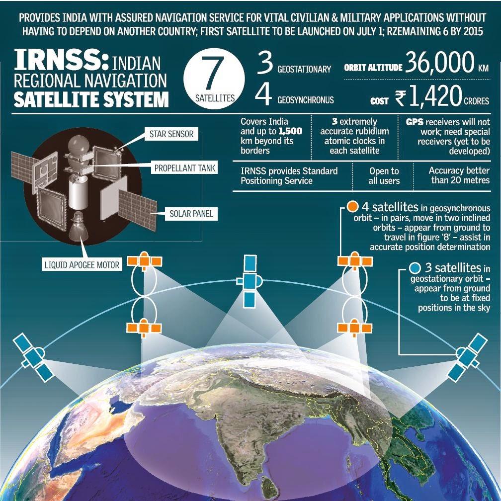 IRNSS System