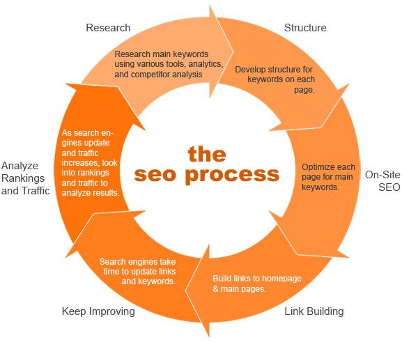 learn seo step by step pdf