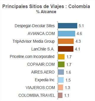 sitios de viajes mas populares en colombia