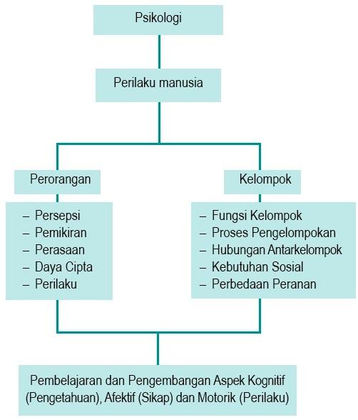 Bagan Psikologi Antropologi