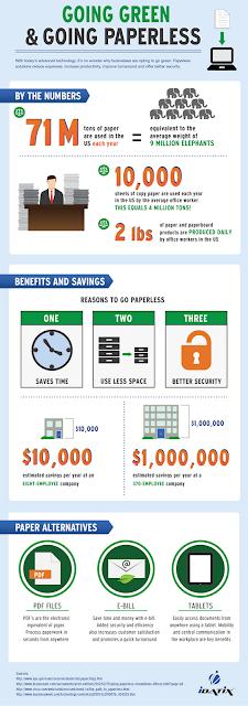 Infografía de gestión documental, ahorro de papel en las empresas