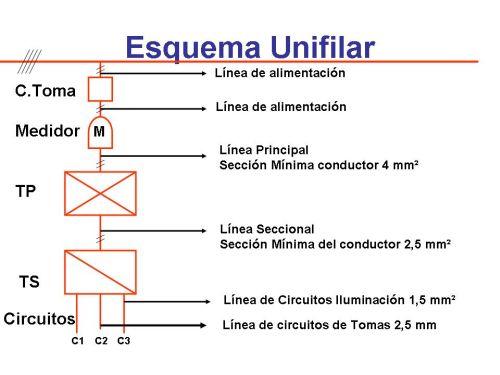 Circuito Unifilar : Electricidad industrial tableros electricos