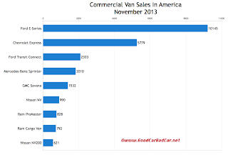 USA commercial van sales chart November 2013