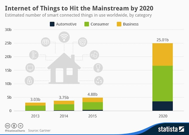 IoT hit the mainstream by 2020