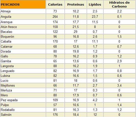Lipidos - Tabla de calorias de alimentos por cada 100 gramos ...