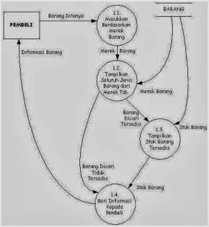 Apa pengertian dan tujuan dfd serta bagaimana cara membuatnya diagram rinci merupakan diagram yang menguraikan proses apa yang ada dalam diagram nol ccuart Image collections
