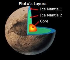 Pluto New Horizons NASA 2015