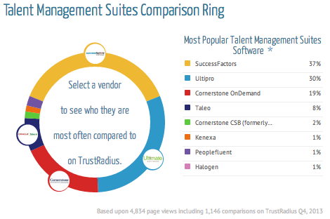 Talent Management Comparison Ring - TrustRadius