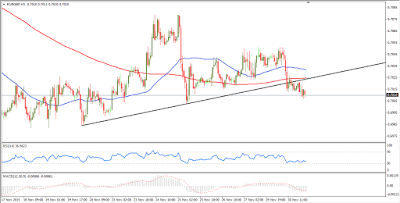 EUR-GBP-Currency-Technical-Analysis