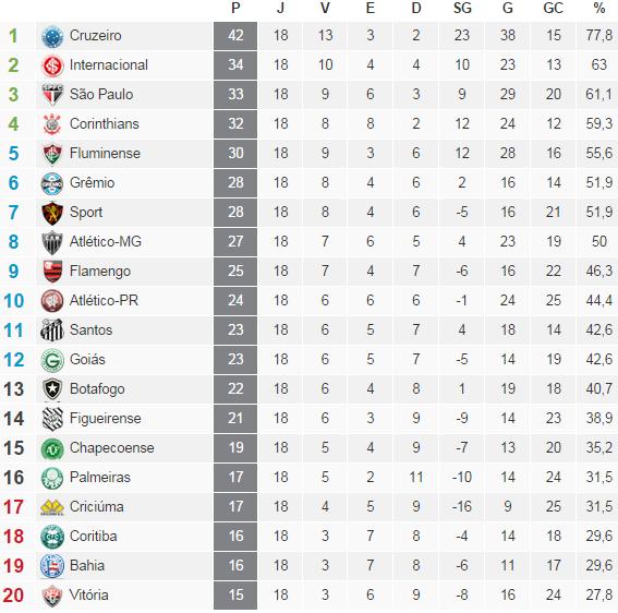 Classificação Campeonato Brasileiro Serie A  2014 /18° Rodada