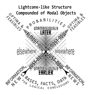 Optima, probabilities, information, and factual bases, arranged as forming something like a light cone.