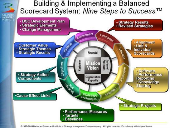 Sistem Manajemen Strategis Berbasis Balanced Scorecard
