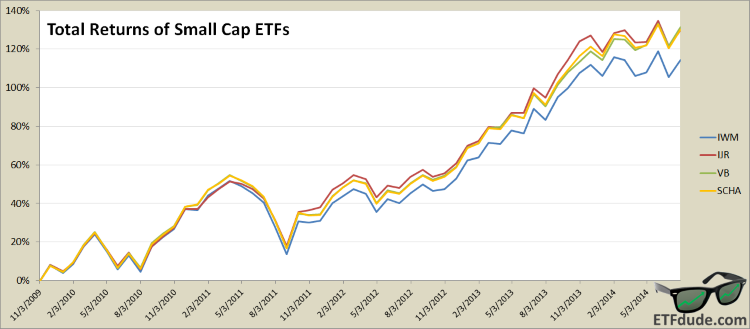 U.S. Small Cap ETF Total Returns - IWM, IJR, VB, SCHA