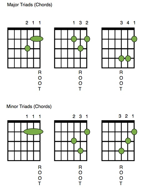 Useful Guitar Major And Minor Triads Top Three Strings