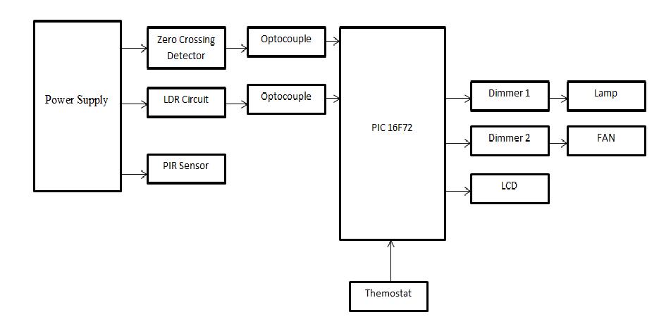 intelligent energy saving system  may 2013