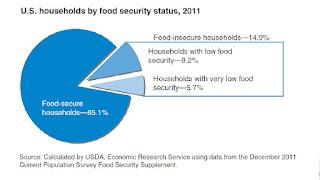 Olivier Delamarche - 09 Octobre 2012 USDA+alimentation+USA