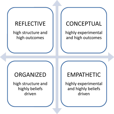 types of thinking styles essays