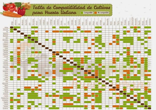 los huertos de el jannat compatibilidad de cultivos