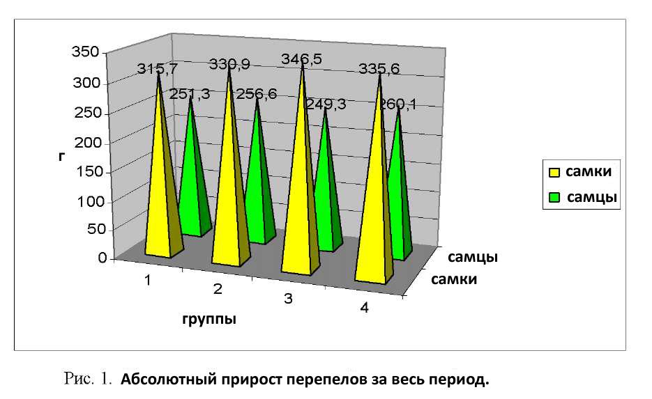 График роста перепелов