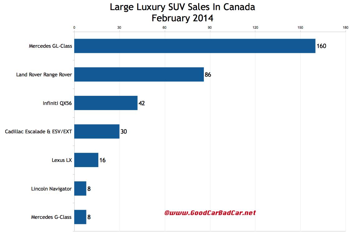 February 2014 Canada large luxury suv sales chart