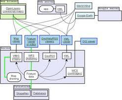 Open Geospatial Consortium (OGC