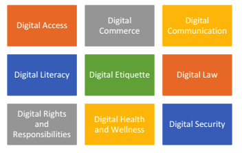 Q.1.1 Ribble (2011) identifies nine elements that make up digital  citizenship, encompassing the issue of the use, abuse and misuse of  technology. Briefly discuss these nine elements.