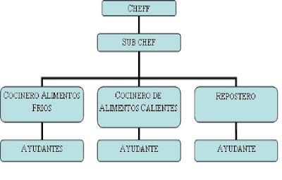 platillos organigrama de un rentauran y sus funciones del