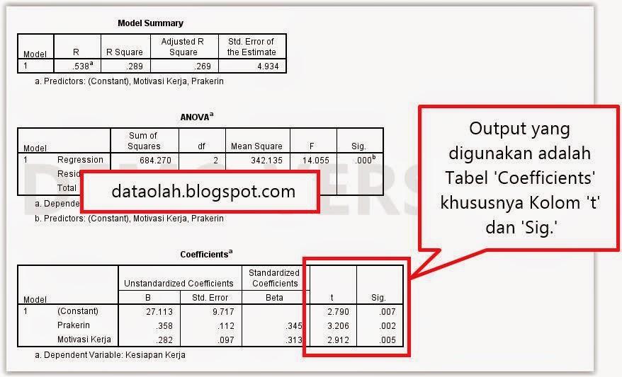 Tutorial uji t dengan ibm spss 21 olah data statistik kriteria pengujian ccuart Image collections