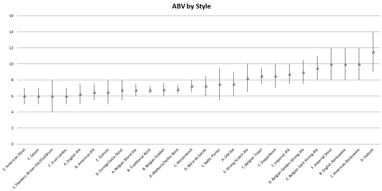 Dunerbrew beer styles with the highest abv for Craft beer ibu chart