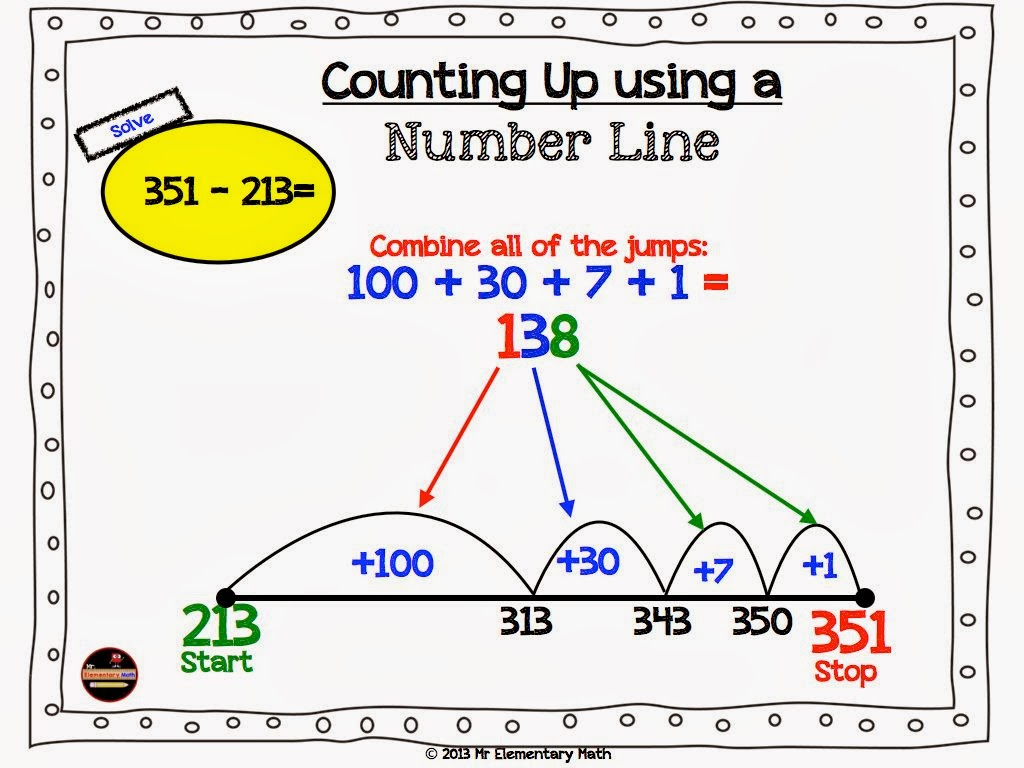 Worksheet Subtraction Subtrahend mr elementary math rethinking the way we teach subtraction using number line above started at smaller subtrahend and stopped larger minuend in example