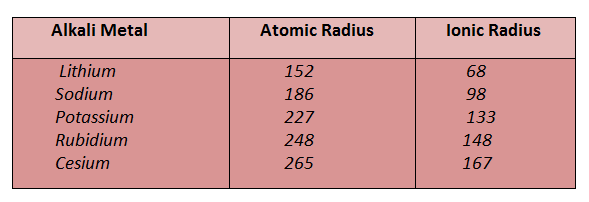 Chemistry works periodic trends of alkali metals the ionic radii of the alkali metals are much smaller than their atomic radii urtaz Image collections