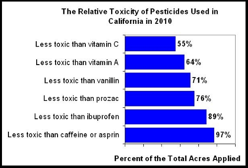 How dangerous are pesticides?