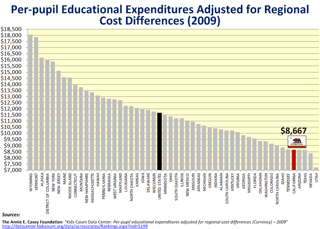 education spending in california essay Few monetary issues draw more emotion or scrutiny than the ups and downs of  government's educational expenses this year, the heated.