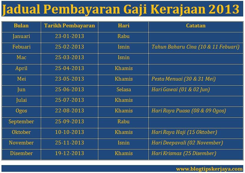 Jadual Pembayaran Gaji Kakitangan Kerajaan 2013