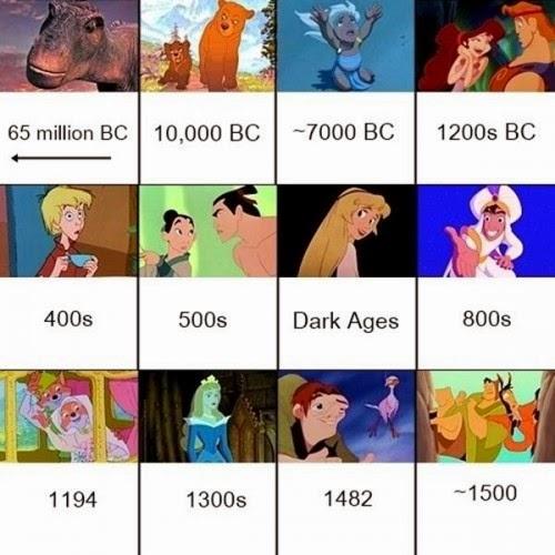 cronología Disney 1
