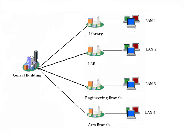 campus area network diagram