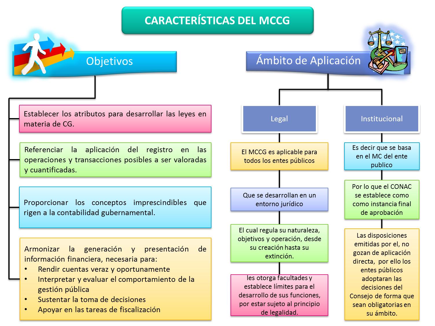 Facilitando la contabilidad gubernamental en m xico for Cuales son las caracteristicas de un mural