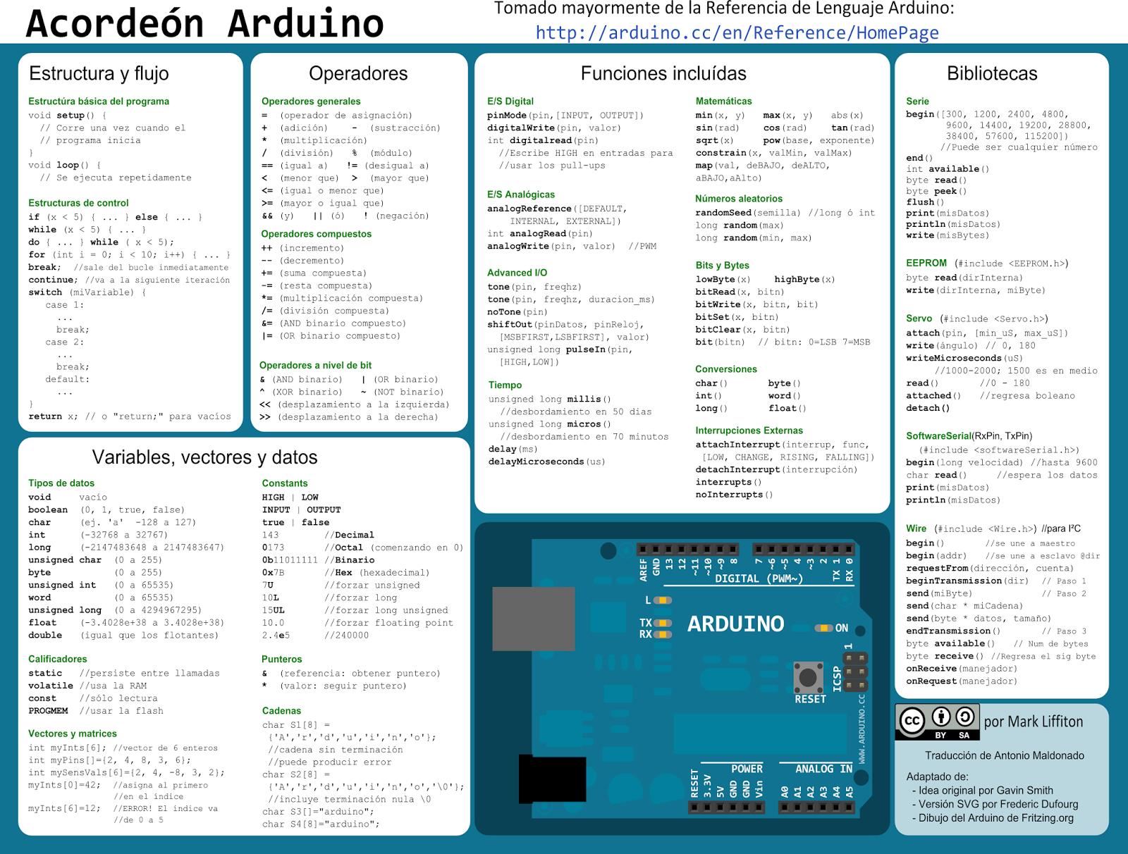 Seba electronic labs lenguaje arduino