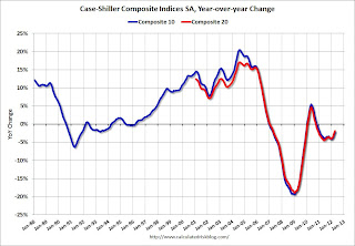 When will the Case-Shiller house price index turn positive Year-over-year?