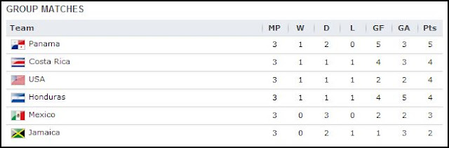 world cup 2014 qualifiers current standings usa mexico