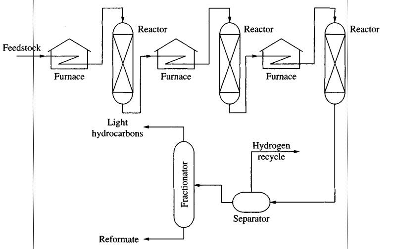 catalytic cracking pressure