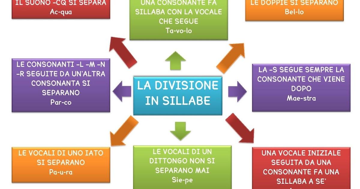 Super LA DIVISIONE IN SILLABE QD94