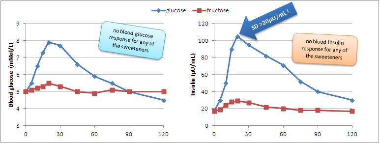 glukoza fruktoza indeks glikemiczny