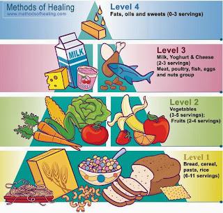 vad behöver kroppen energi till