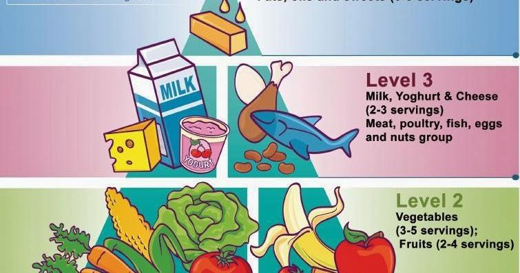vilka näringsämnen behöver kroppen