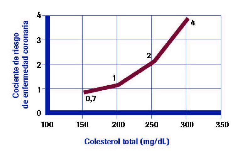 Riesgo de enfermedad coronaria en relación con los niveles de colesterol en sangre