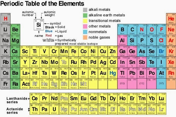 Cara Menghafal Unsur Kimia dengan Menyenangkan