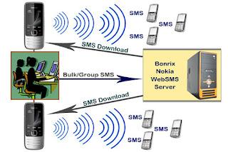 Cara Praktis Dan Mudah Menyadap SMS
