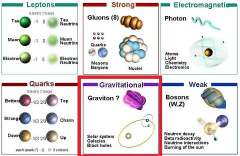 Quantum Na: Graviton (the force carrier of Gravity)