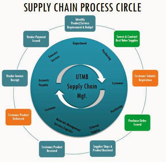 سلسلة التزويد Supply Chain